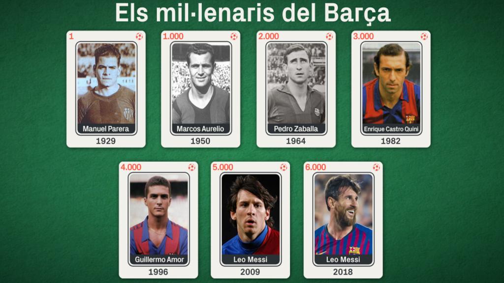Gols mil·lenaris fc barcelona messi