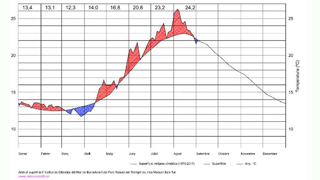 Gràfica de la temperatura del mar a l'Estartit