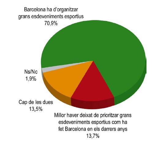 Enquesta barcelona esdevenints esportius