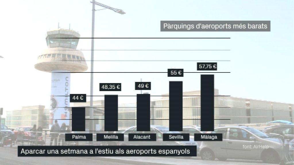 Gràfica amb els pàrquings dels aeroports més barats de l'estat