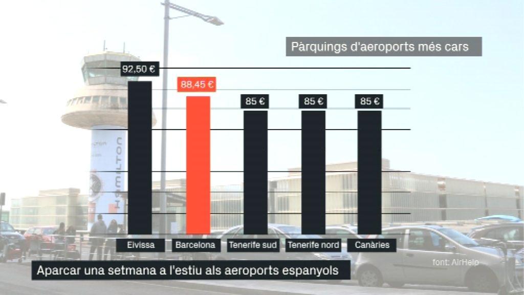 Gràfica amb els pàrquings dels aeroports més cars de l'estat