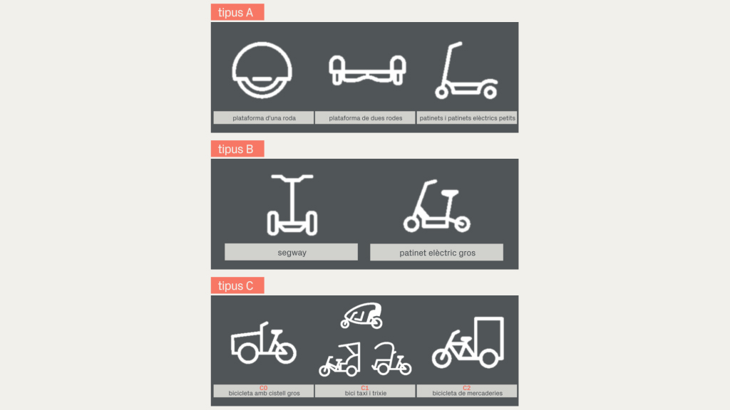 Infografia sobre els tipus de ginys elèctrics