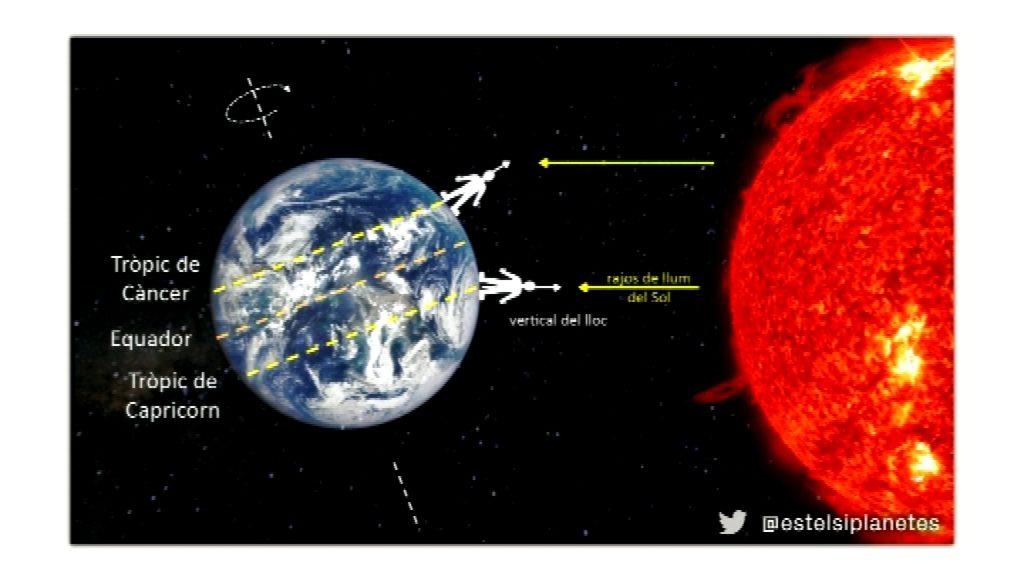 esquema de la posició del Sol el solstici d'hivern