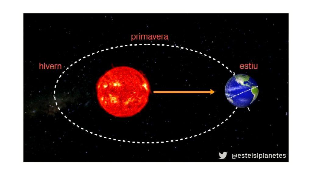 òrbita de la Terra al voltant del Sol