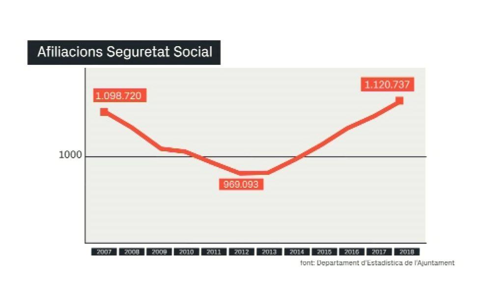 Afiliacions a la Seguretat Social