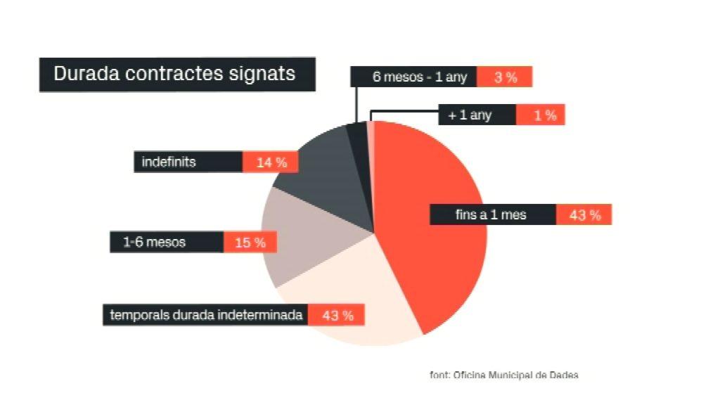 Contractes temporals a Barcelona