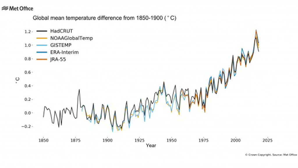 gràfica evolució temperatura mitjana Terra