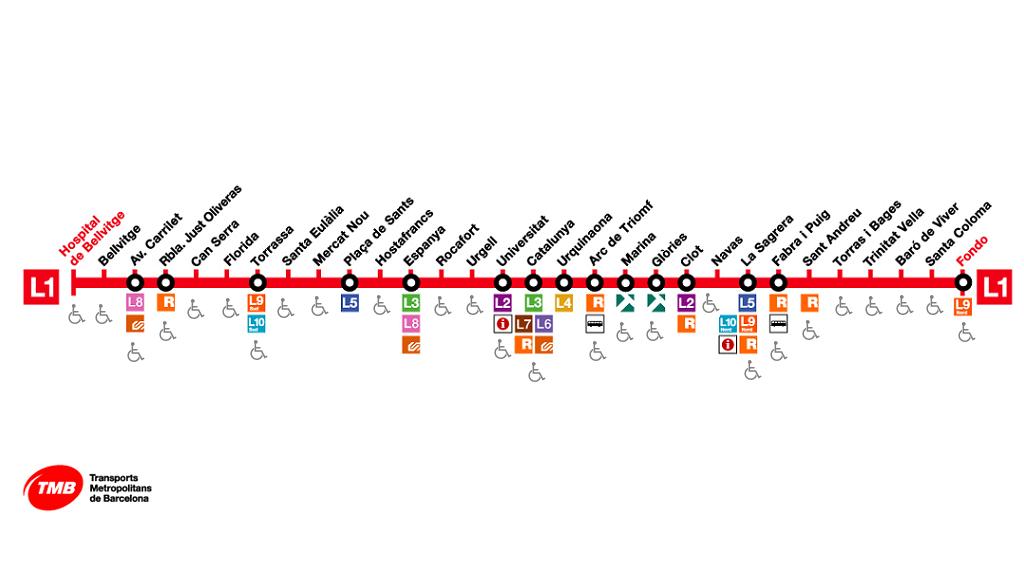 linia 1 metro barcelona