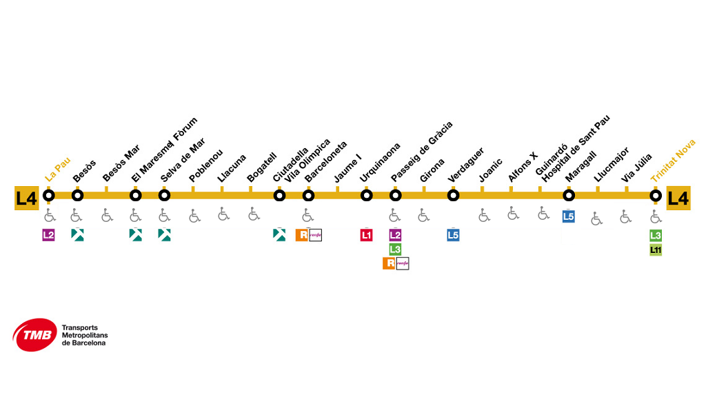 Línia 4 Metro Barcelona