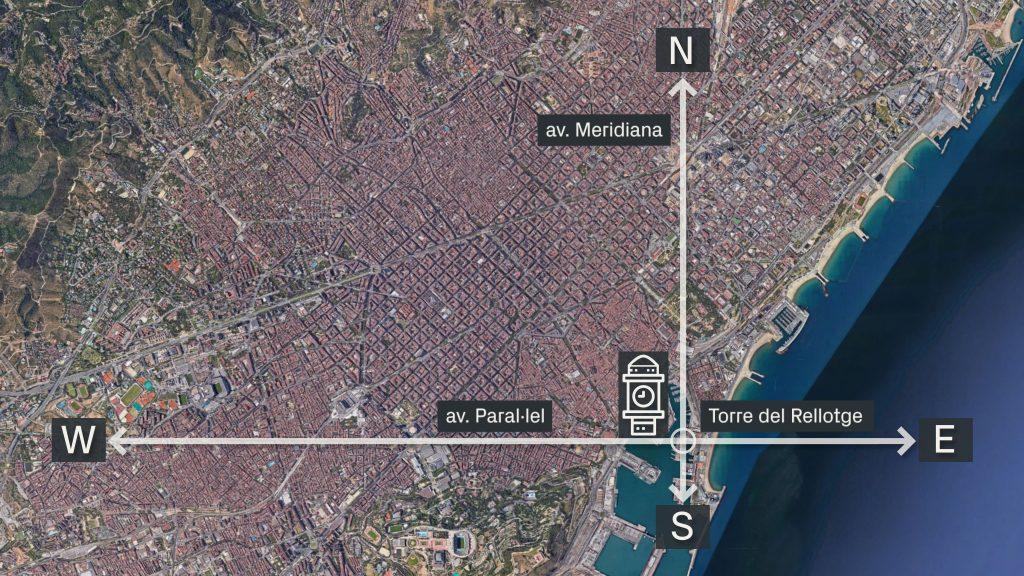 L'avinguda Merdianda va de nord a sud i l'avinguda del Paral·lel d'est a oest