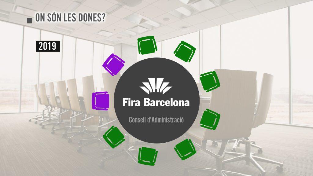 Consell d'administració de Fira de Barcelona