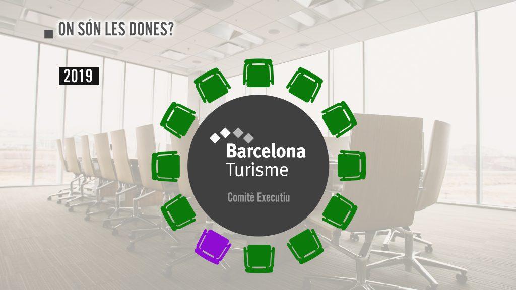 Consell d'administració de Barcelona Turisme