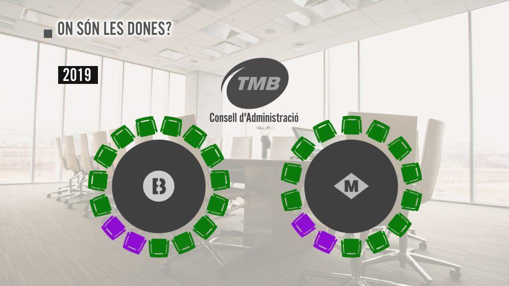 Consell d'administració de TMB