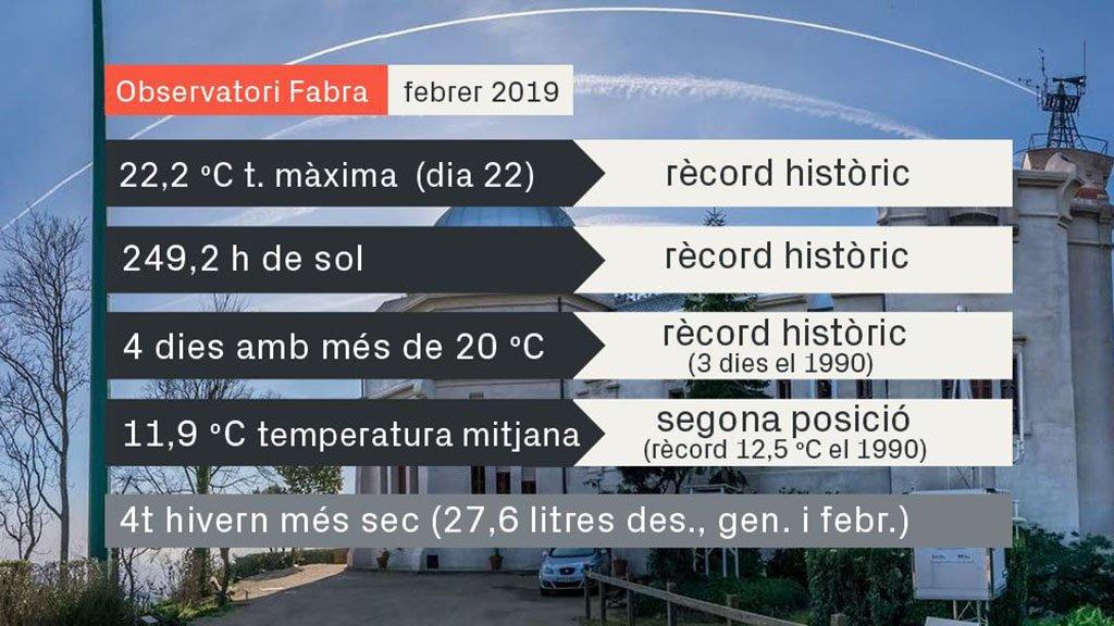 taula de dades del febrer