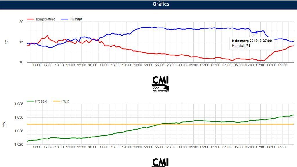gràfica CMI