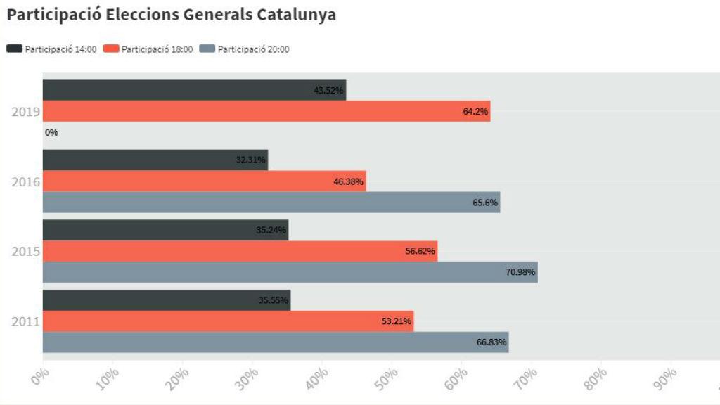 Participació a Catalunya
