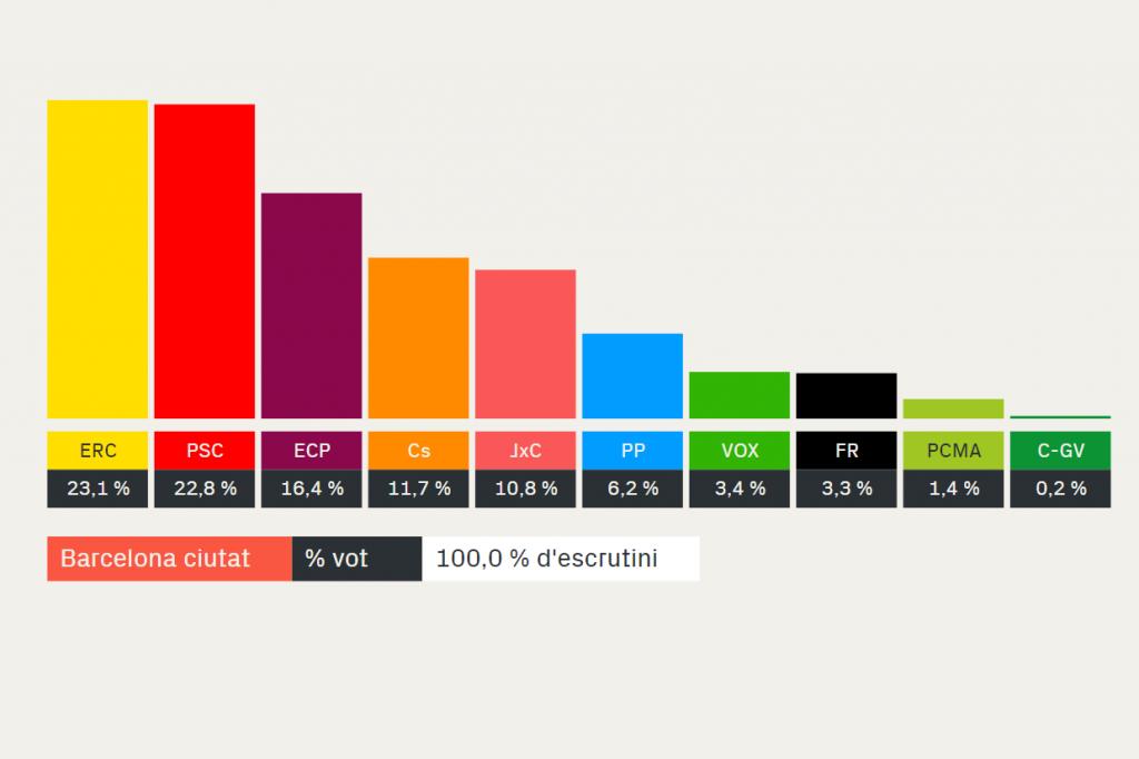 % vot Barcelona eleccions generals 2019