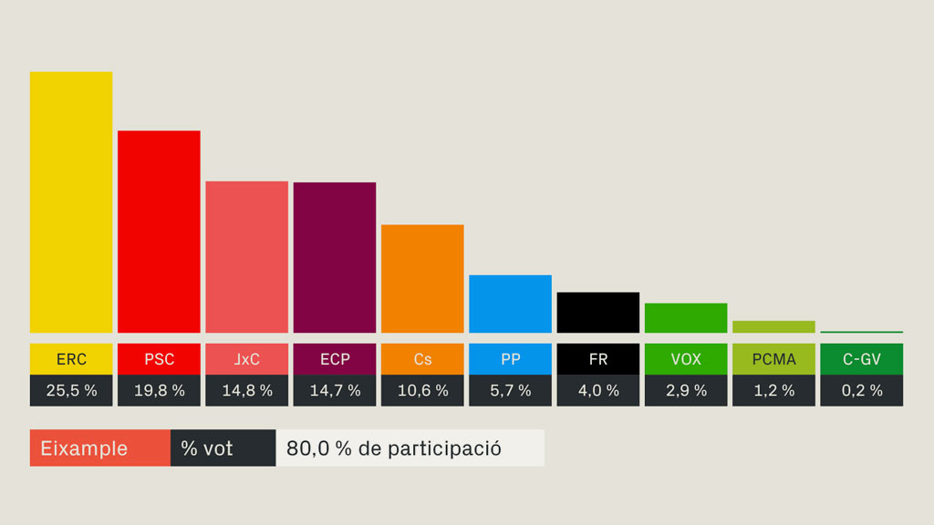 resultats eleccions generals 2019 eixample barcelona