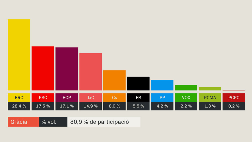 resultats eleccions generals 2019 gracia barcelona