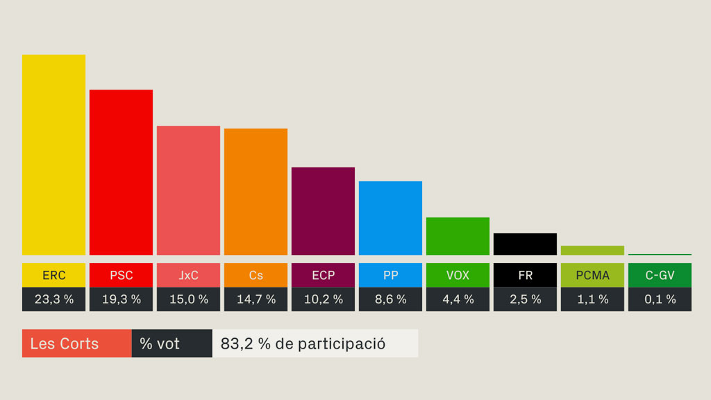 resultats eleccions generals 2019 les corts barcelona