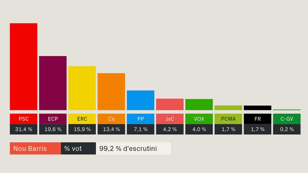 resultats eleccions generals 2019 nou barris
