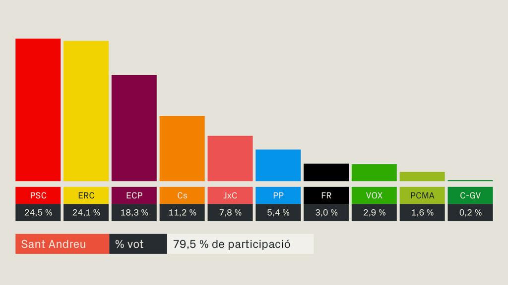 Resultats de les eleccions generals a Sant Andreu