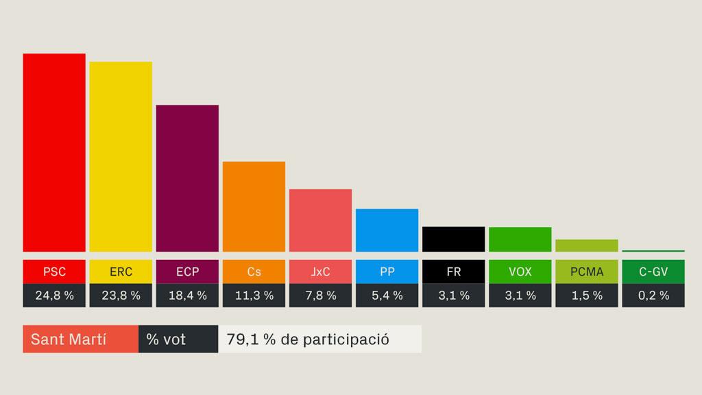 resultats eleccions generals 2019 sant marti barcelona
