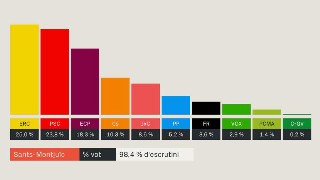 resultats eleccions generals 2019 sants montjuic barcelona