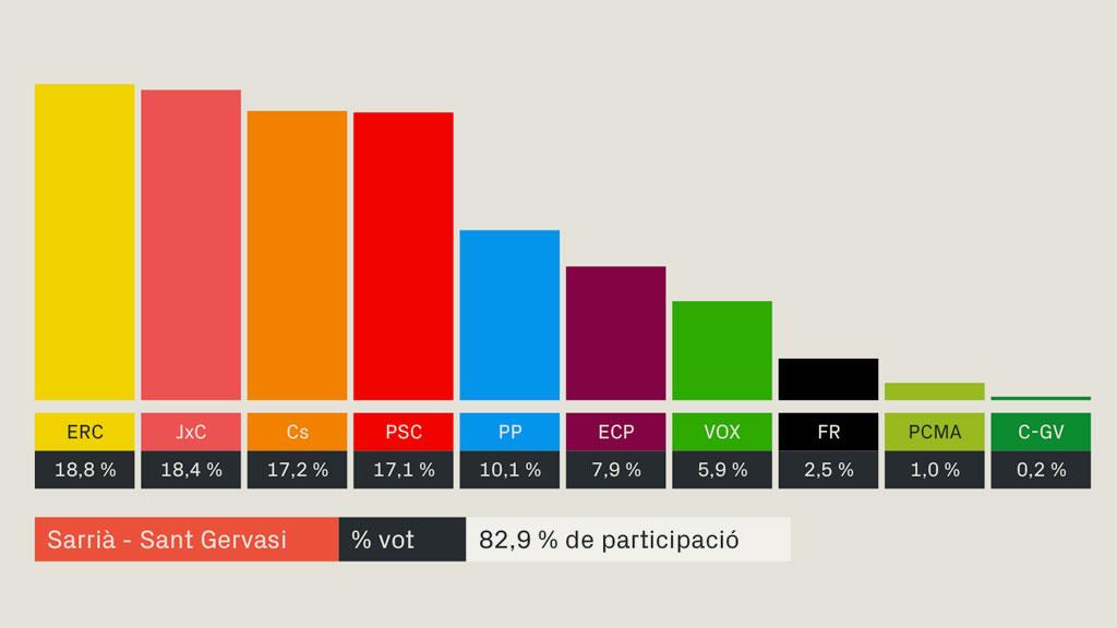 resultats eleccions generals 2019 sarria sant gervasi barcelona