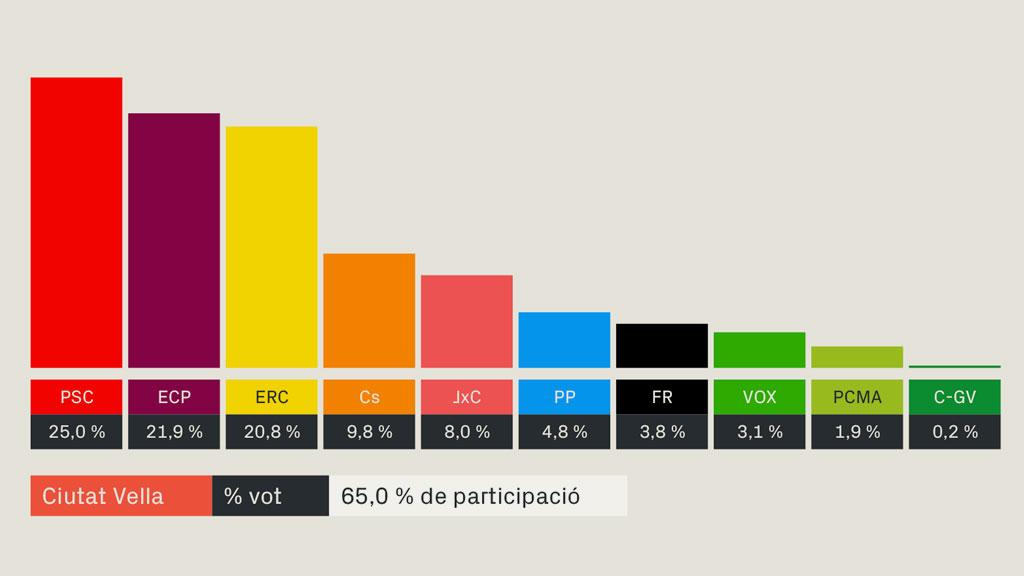 resultats eleccions generals ciutat vella barcelona