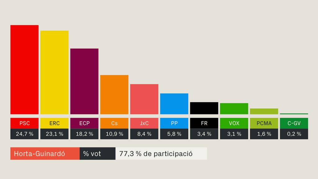 resultats eleccions generals 2019 horta guinardó barcelona