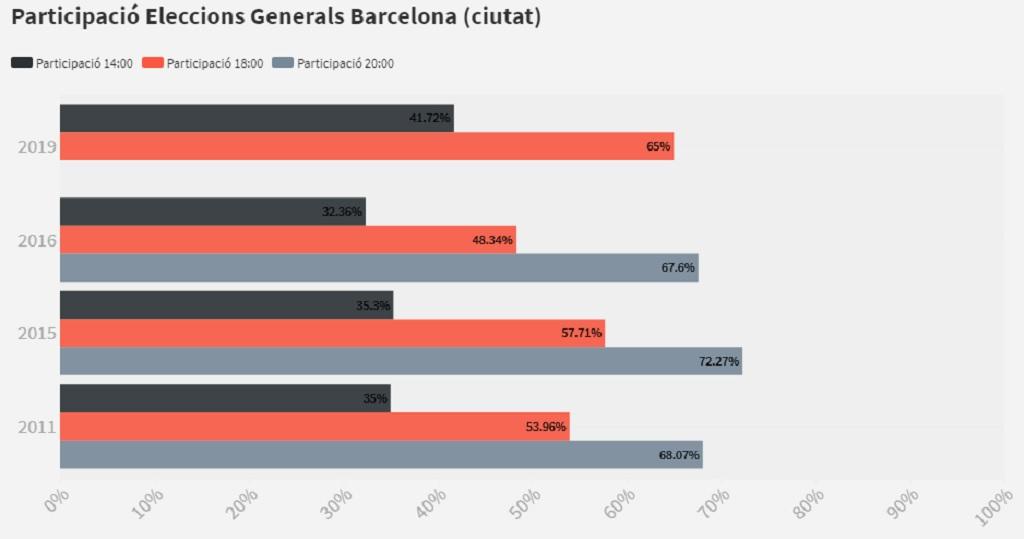 Participació a Barcelona a les 18h