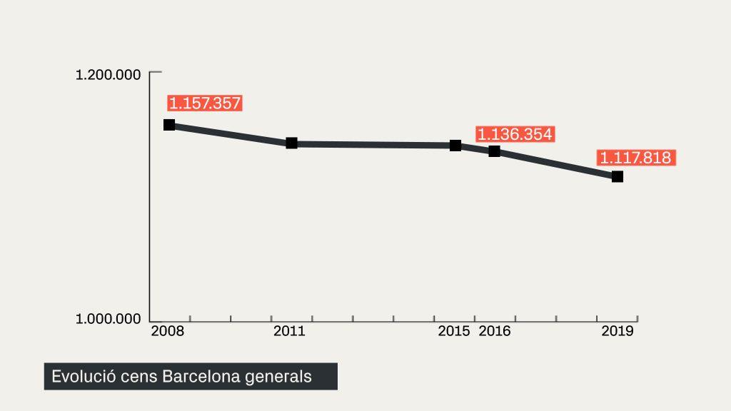 grafic caiguda cens electoral barcelona