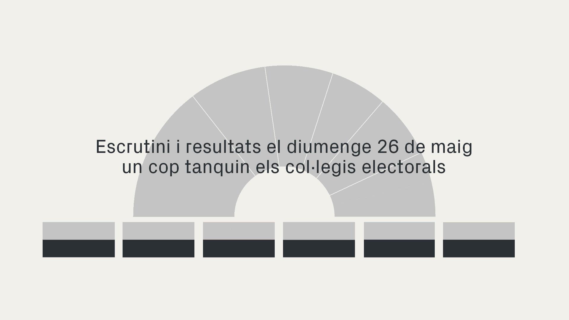 resultats eleccions municipals 2019 escrutini