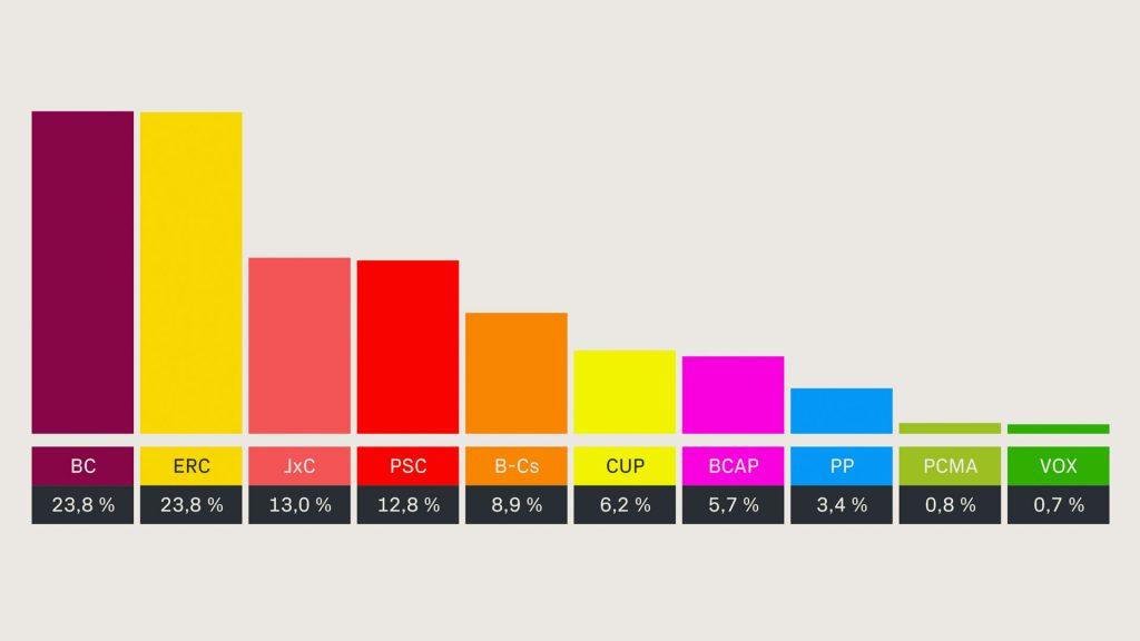 Resultats eleccions municipals 2019 gracia