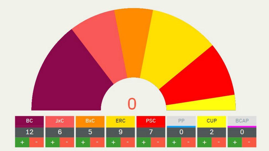 porra colau eleccions municipals 2019