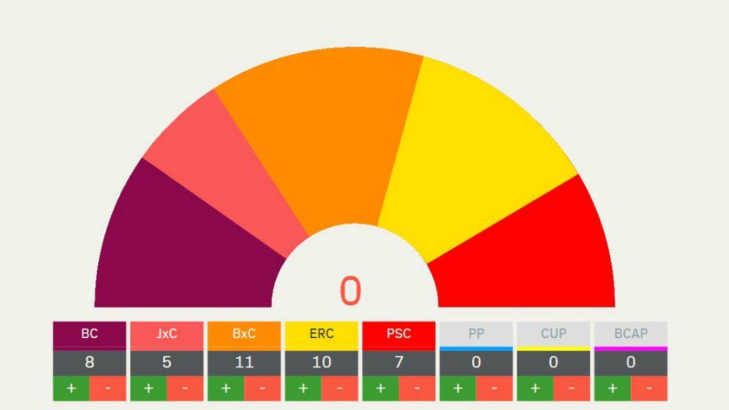 Porra de Manuel Valls (BCN Canvi - Cs)