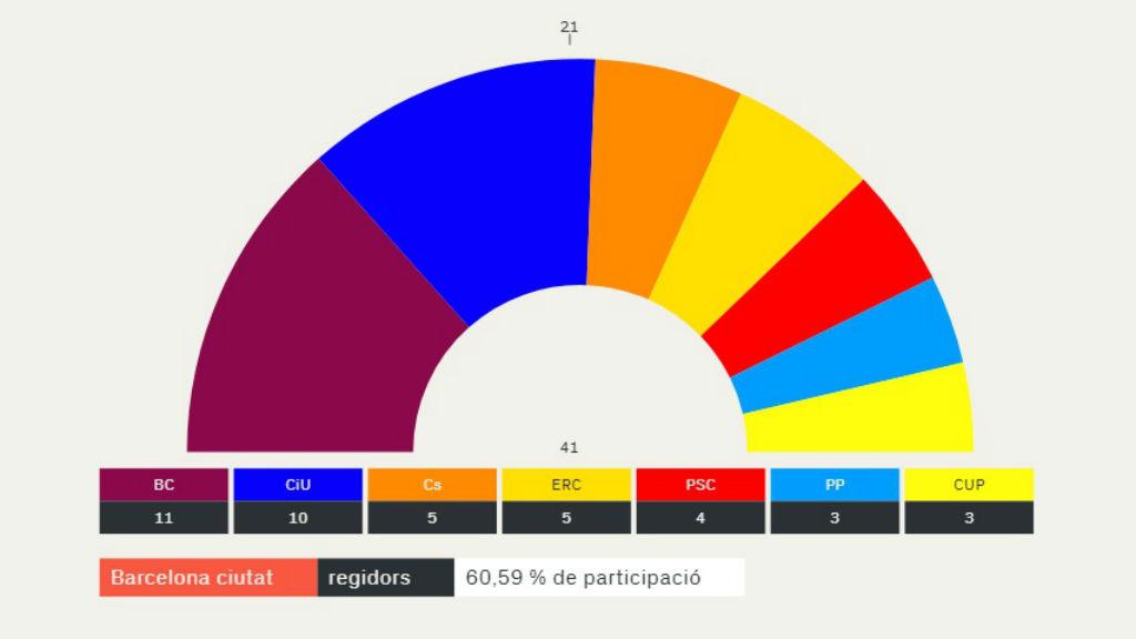 resultats 2015