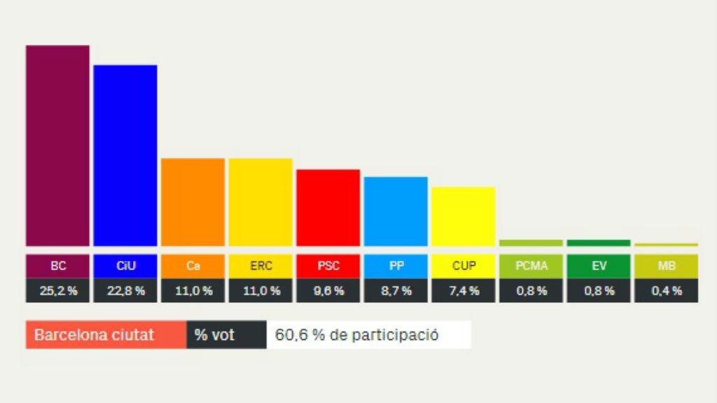 resultats vots eleccions municipals 2015