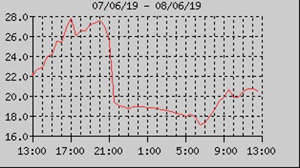 gràfica temperatura betevé