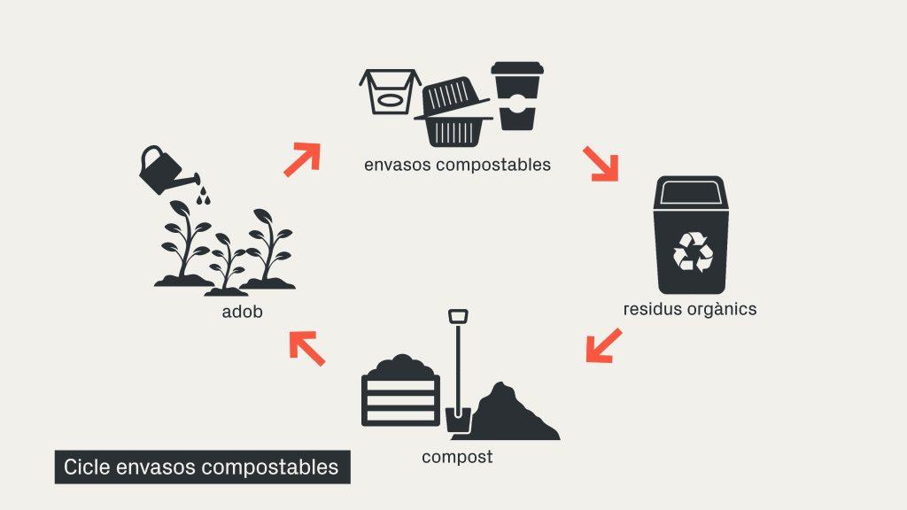 cicle de vida compostables