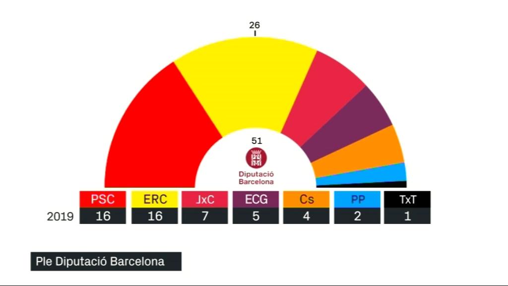 ple Diputació Barcelona