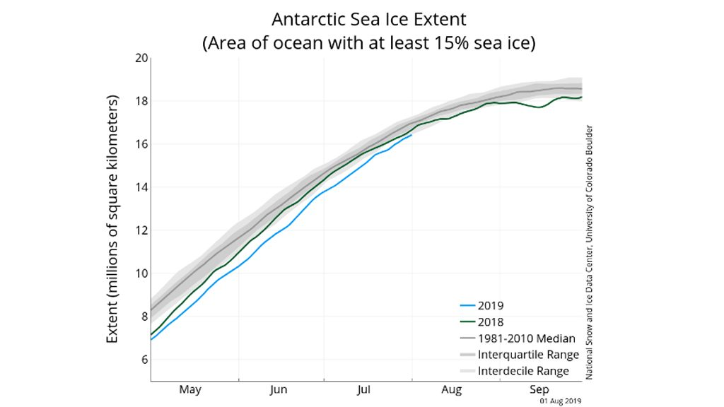 Antàrtida : Centre Nacional de Dades de la Neu i el Gel (NSIDC)