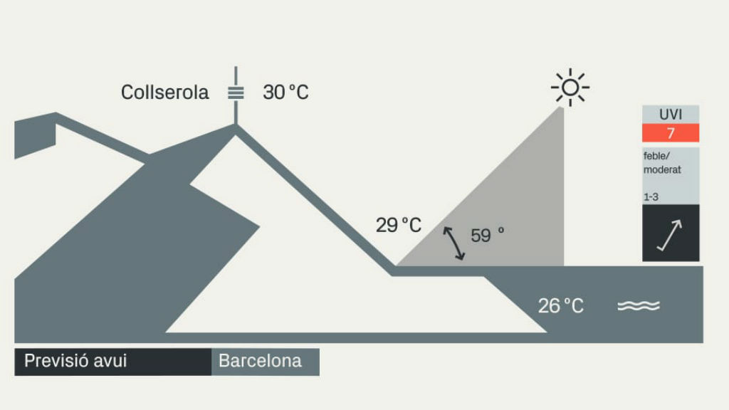 Angle solar