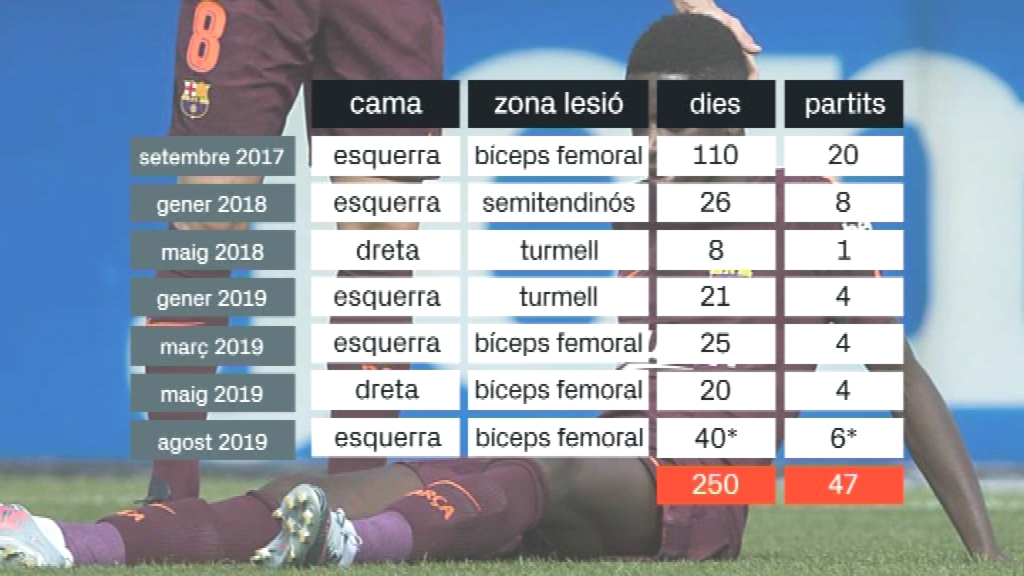 Dembélé lesions Barça