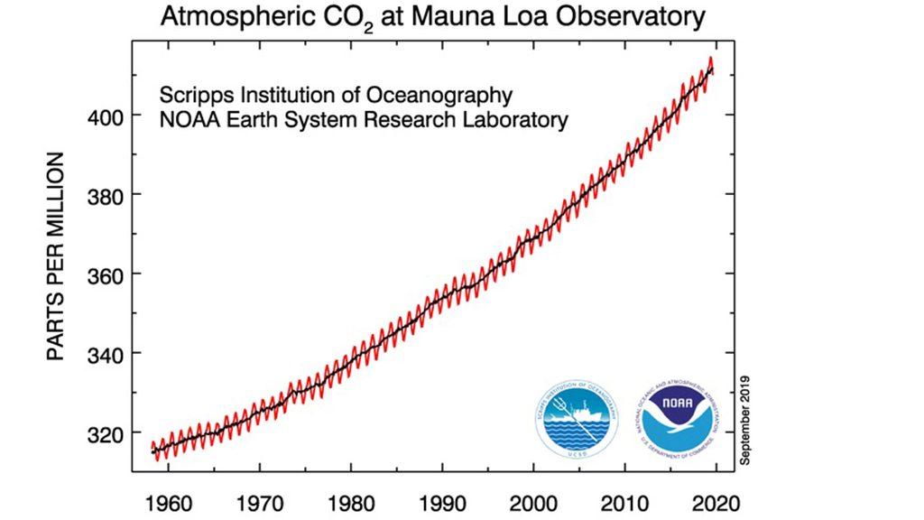Mauna Loa, Hawai. CO2 concentation.