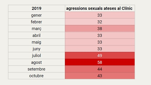 agressions sexuals dades 2019