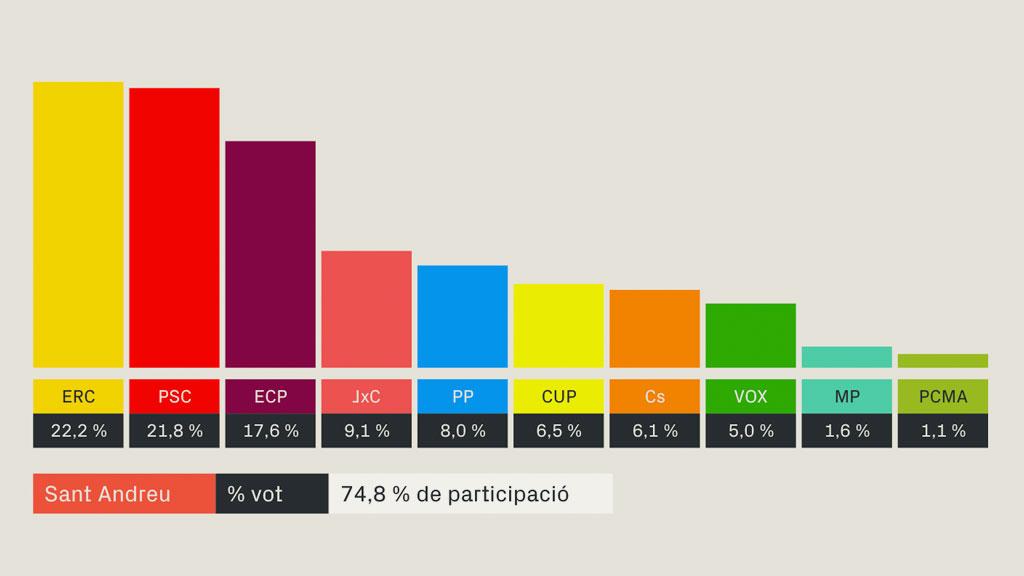 Sant Andreu eleccions generals 10 novembre