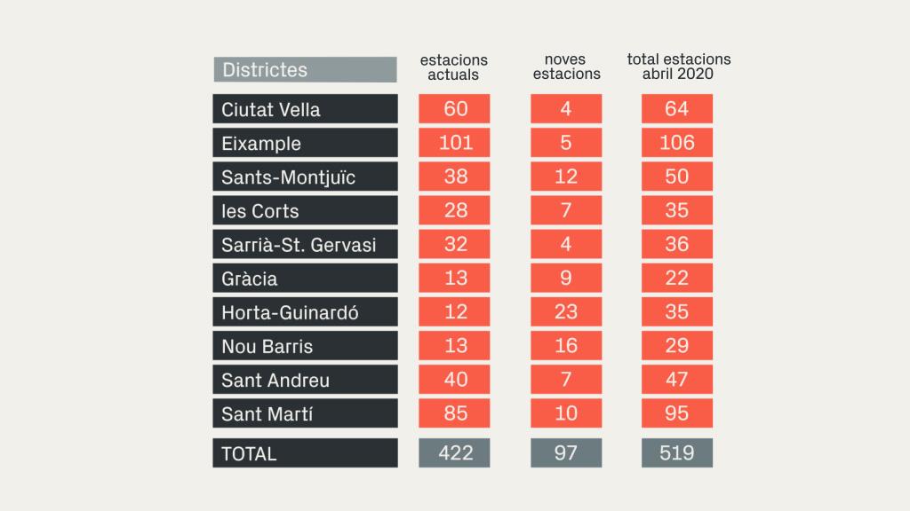 dades bicing per districte