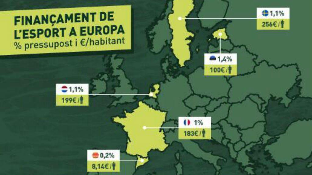 Diners invertits en esport, a Europa (UFEC)